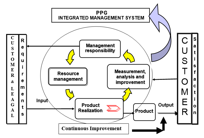 PPG Quality Control Process